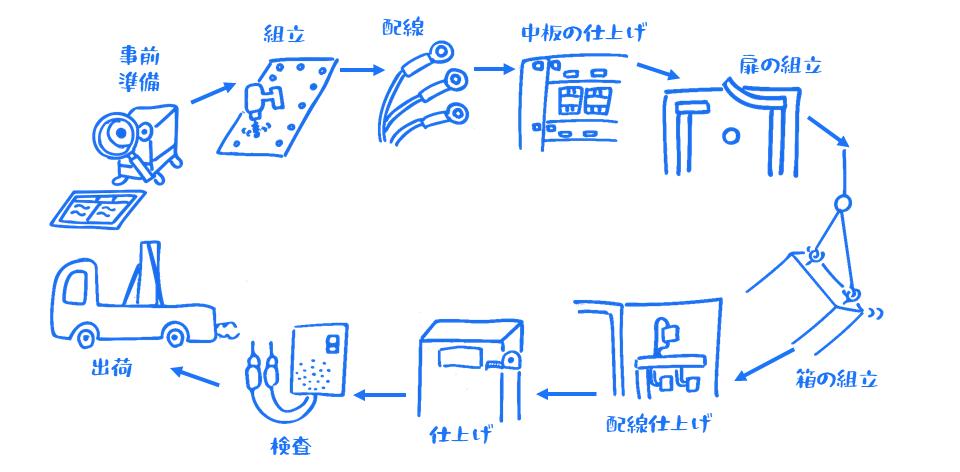 制御盤の製作過程のイラスト